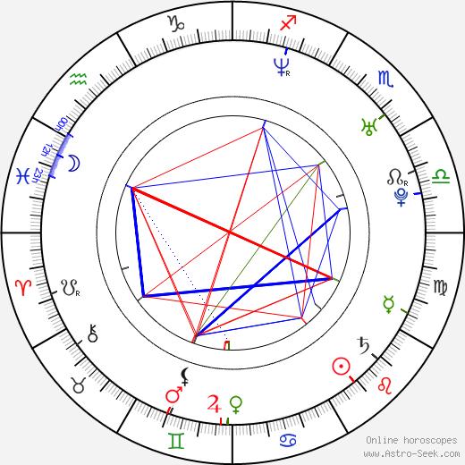 Burton Perez birth chart, Burton Perez astro natal horoscope, astrology