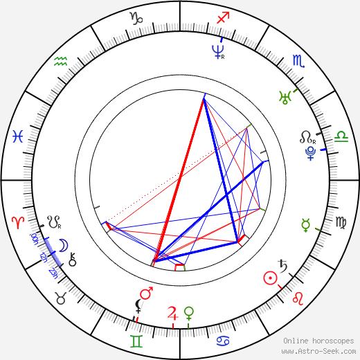 Chang Seok-ho astro natal birth chart, Chang Seok-ho horoscope, astrology