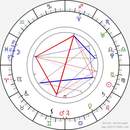Chris J. Johnson tema natale, oroscopo, Chris J. Johnson oroscopi gratuiti, astrologia