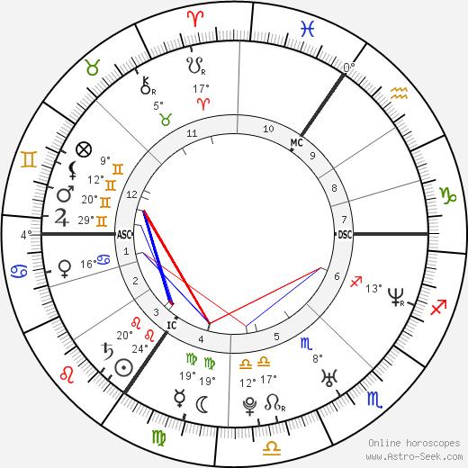 Claire Richards birth chart, biography, wikipedia 2019, 2020