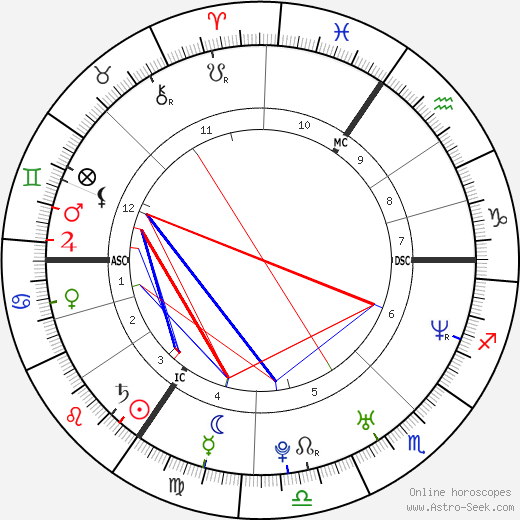 Claire Richards astro natal birth chart, Claire Richards horoscope, astrology