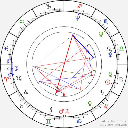 Craig Nicholls birth chart, Craig Nicholls astro natal horoscope, astrology