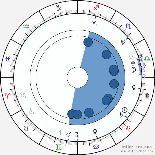 Denis Filyukov wikipedia, horoscope, astrology, instagram