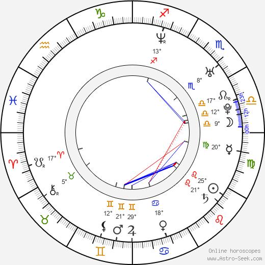 Denis Filyukov birth chart, biography, wikipedia 2019, 2020