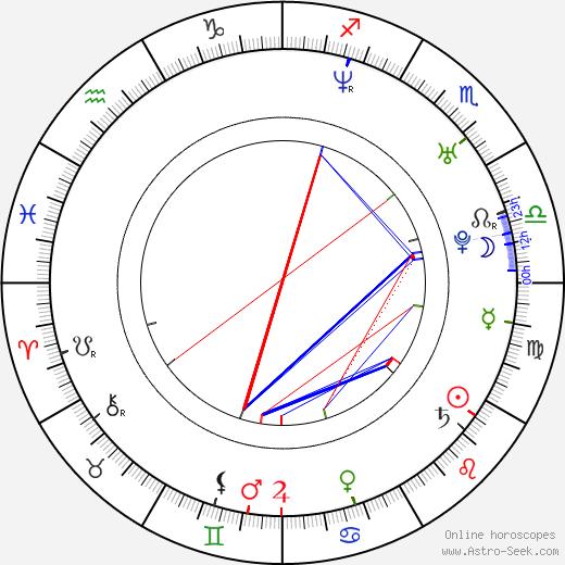 Denis Filyukov birth chart, Denis Filyukov astro natal horoscope, astrology