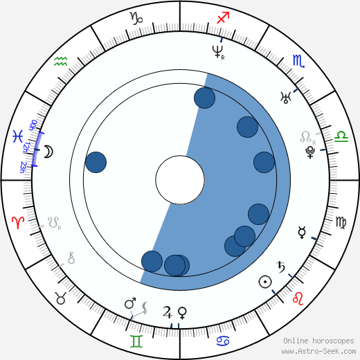 Denis Nikiforov wikipedia, horoscope, astrology, instagram