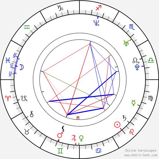 Denis Nikiforov день рождения гороскоп, Denis Nikiforov Натальная карта онлайн