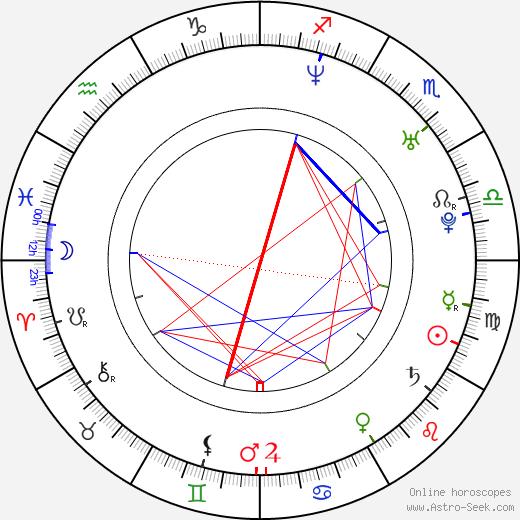 Eva Kurfürstová birth chart, Eva Kurfürstová astro natal horoscope, astrology