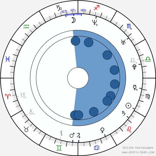 Ezequiel Montalt wikipedia, horoscope, astrology, instagram
