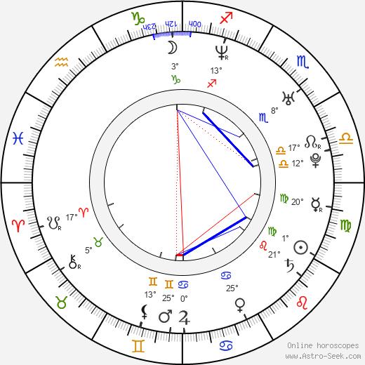Ezequiel Montalt birth chart, biography, wikipedia 2019, 2020