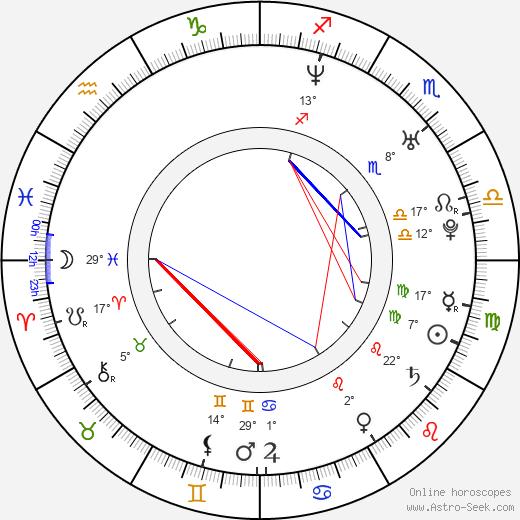 Felix Sánchez birth chart, biography, wikipedia 2020, 2021