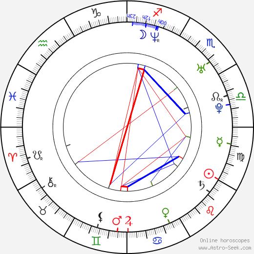 Igor Petrenko astro natal birth chart, Igor Petrenko horoscope, astrology