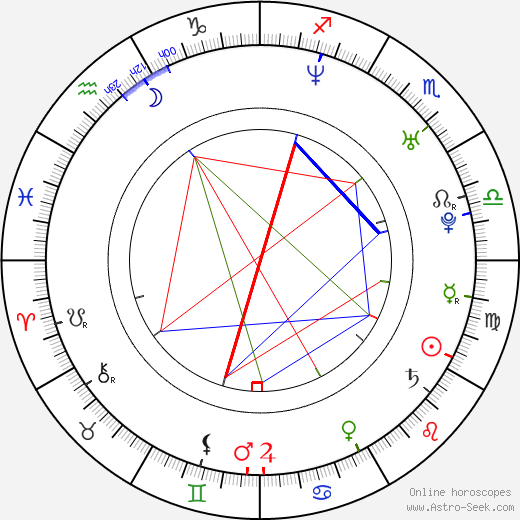 Jan Kadeřábek astro natal birth chart, Jan Kadeřábek horoscope, astrology