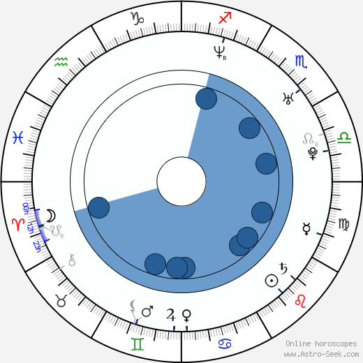 Jared Ward horoscope, astrology, sign, zodiac, date of birth, instagram