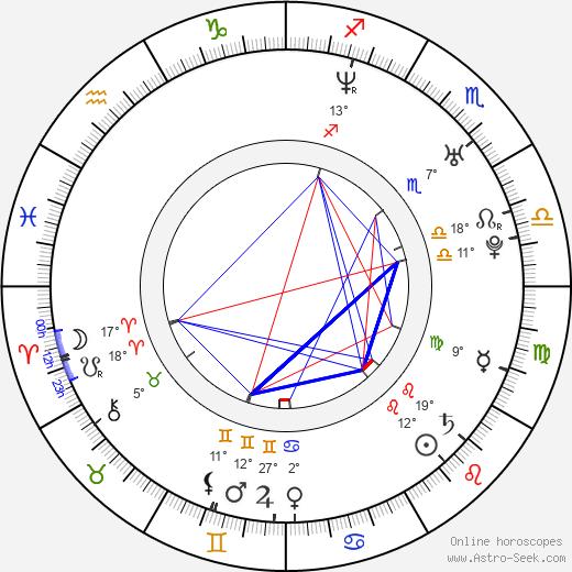 Jared Ward birth chart, biography, wikipedia 2019, 2020