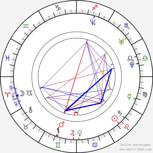 Jared Ward birth chart, Jared Ward astro natal horoscope, astrology