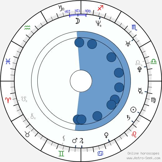 Jarkko Ahola wikipedia, horoscope, astrology, instagram