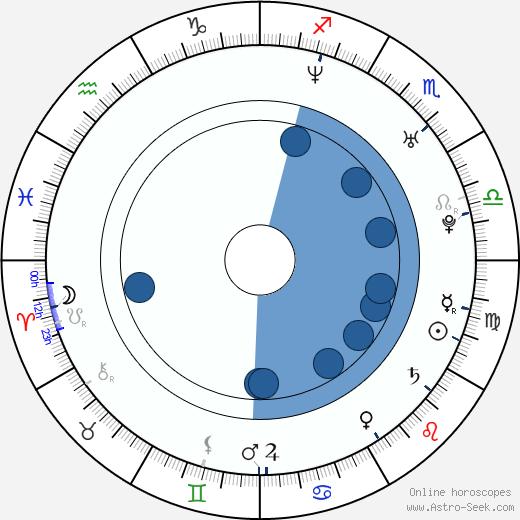 Jeff Hardy wikipedia, horoscope, astrology, instagram