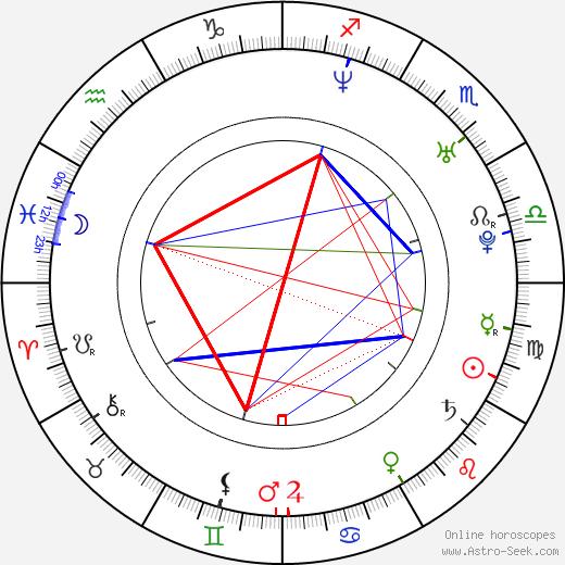 Jo Weil astro natal birth chart, Jo Weil horoscope, astrology