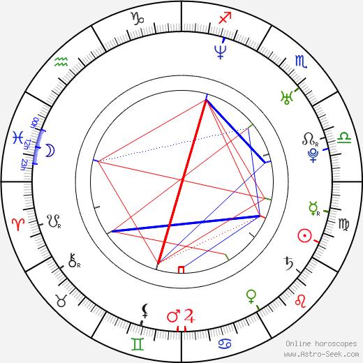John Hensley tema natale, oroscopo, John Hensley oroscopi gratuiti, astrologia