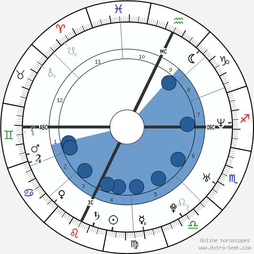 Jonathan Togo wikipedia, horoscope, astrology, instagram