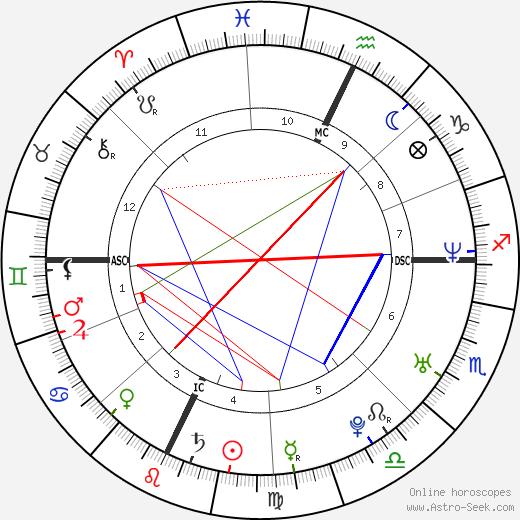 Jonathan Togo astro natal birth chart, Jonathan Togo horoscope, astrology