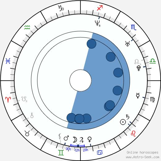 Josh Gates wikipedia, horoscope, astrology, instagram
