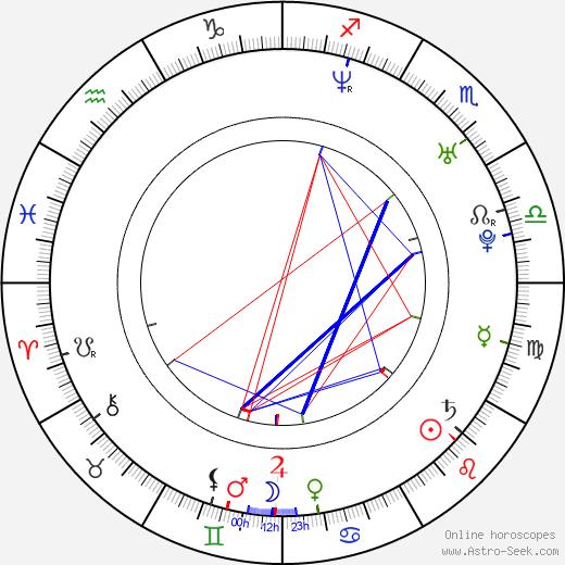 Josh Gates tema natale, oroscopo, Josh Gates oroscopi gratuiti, astrologia