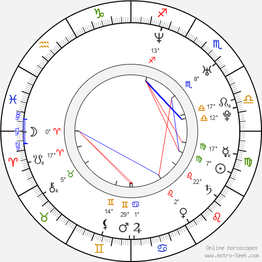 Karl David-Djerf birth chart, biography, wikipedia 2018, 2019