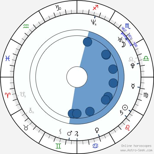 Kevin Navayne wikipedia, horoscope, astrology, instagram