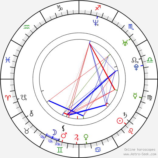 Lindsay Sloane birth chart, Lindsay Sloane astro natal horoscope, astrology