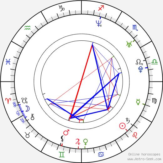 Lukasz Garlicki день рождения гороскоп, Lukasz Garlicki Натальная карта онлайн