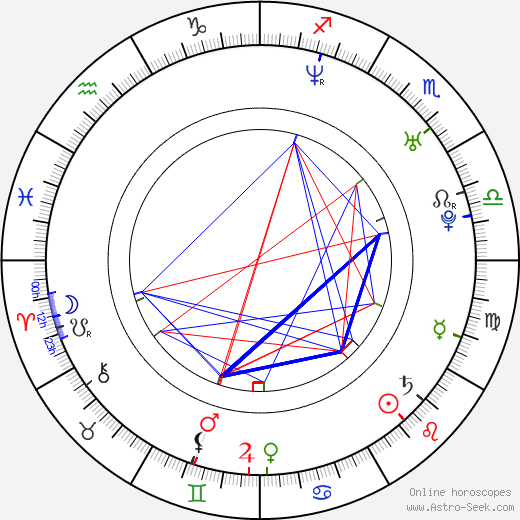 Marco Bocci birth chart, Marco Bocci astro natal horoscope, astrology