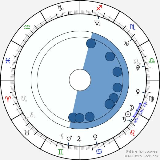 Martin Biron wikipedia, horoscope, astrology, instagram