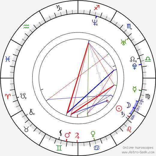 Martin Biron birth chart, Martin Biron astro natal horoscope, astrology