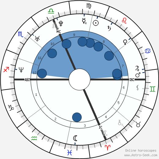 Melissa Benoit wikipedia, horoscope, astrology, instagram