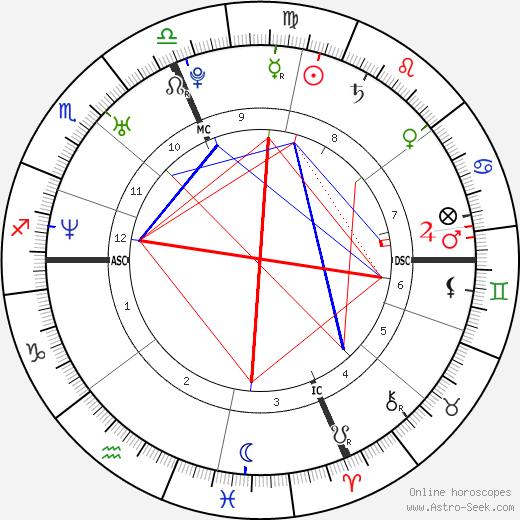 Melissa Benoit tema natale, oroscopo, Melissa Benoit oroscopi gratuiti, astrologia