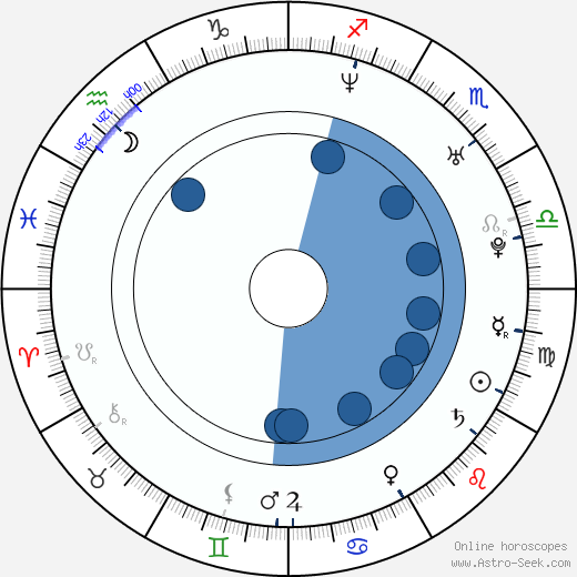 Michal Klein wikipedia, horoscope, astrology, instagram
