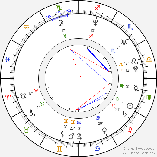 Mike Falkow birth chart, biography, wikipedia 2019, 2020