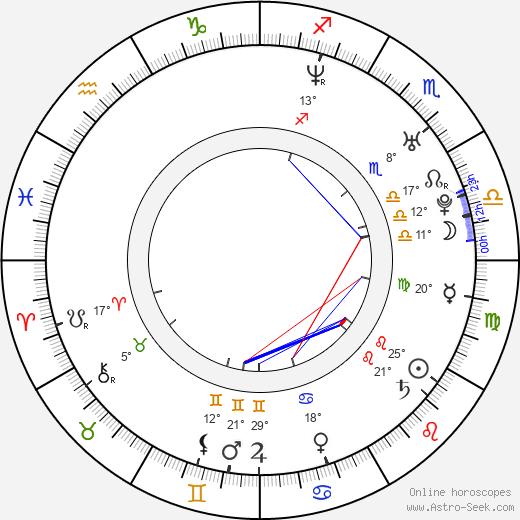 Mizuo Peck birth chart, biography, wikipedia 2020, 2021