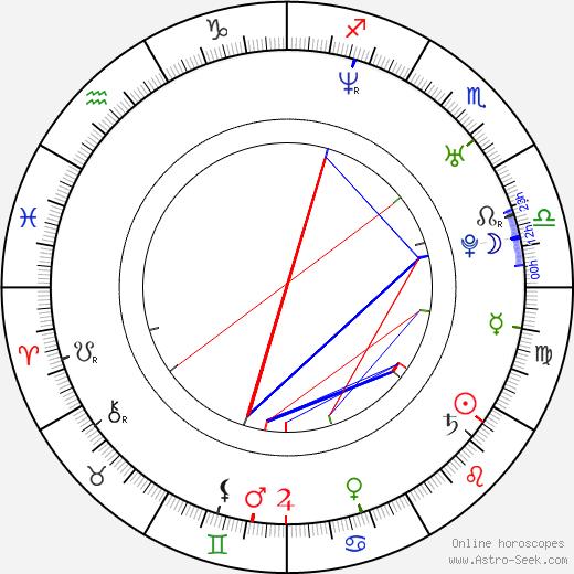 Mizuo Peck birth chart, Mizuo Peck astro natal horoscope, astrology