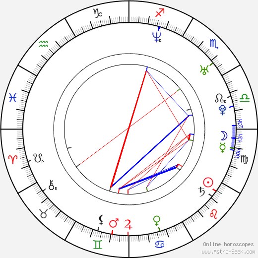 Natasza Urbanska birth chart, Natasza Urbanska astro natal horoscope, astrology
