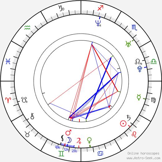 Nicole Cavazos birth chart, Nicole Cavazos astro natal horoscope, astrology