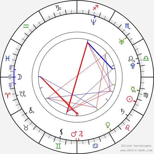 Norkys Batista birth chart, Norkys Batista astro natal horoscope, astrology