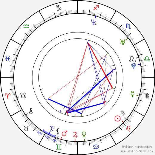 Petr Bende astro natal birth chart, Petr Bende horoscope, astrology