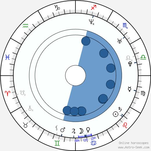 René Slováčková wikipedia, horoscope, astrology, instagram