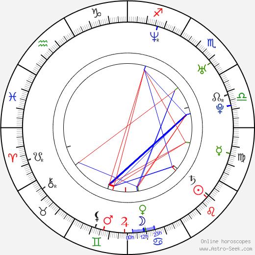 René Slováčková birth chart, René Slováčková astro natal horoscope, astrology