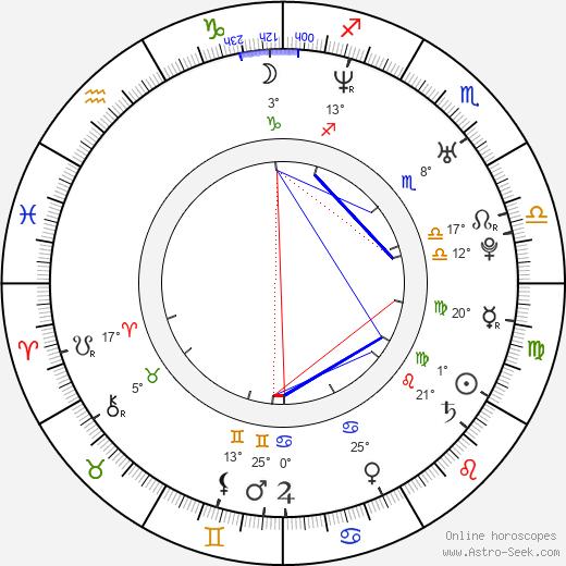 Robert Enke birth chart, biography, wikipedia 2019, 2020