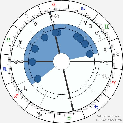 Samantha Ronson wikipedia, horoscope, astrology, instagram