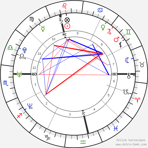Samantha Ronson birth chart, Samantha Ronson astro natal horoscope, astrology